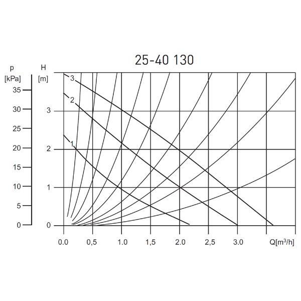 Циркуляционный насос Ferro Weberman 0203W 25-40-130